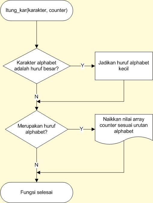 fungsi_itung_kar